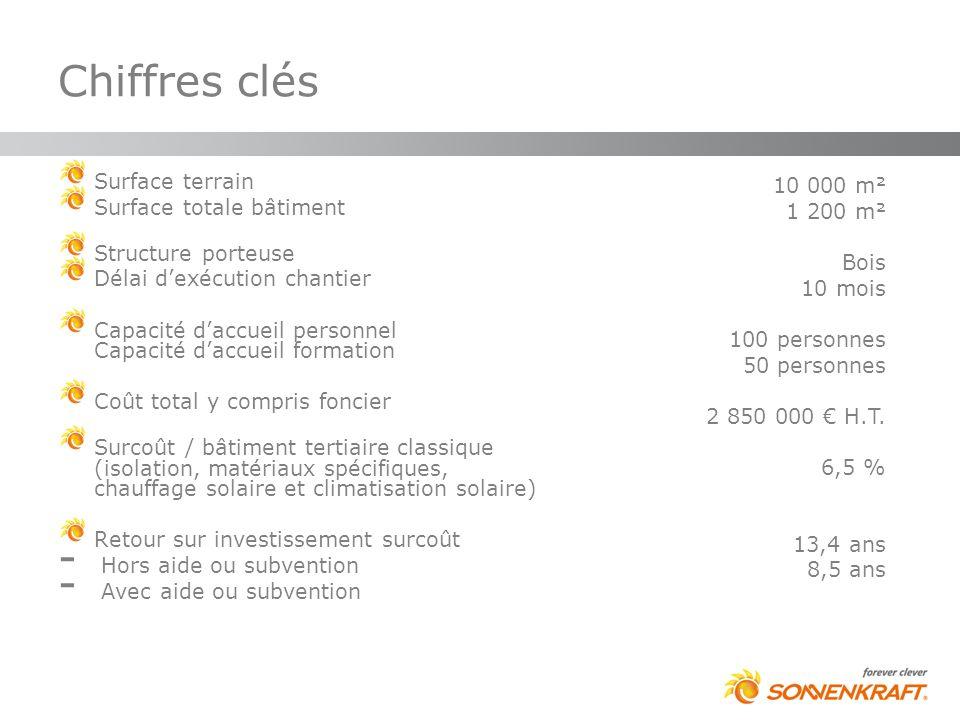 Chiffres clés 10 mois 100 personnes 50 personnes 2 850 000 € H.T.