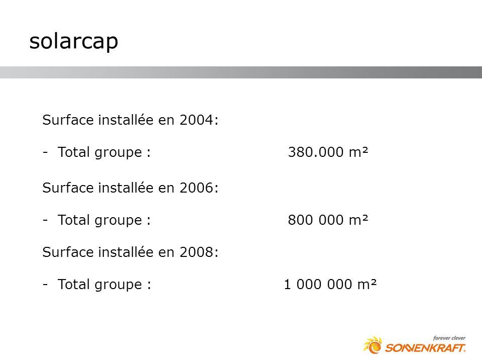 solarcap Surface installée en 2004: Total groupe : 380.000 m²