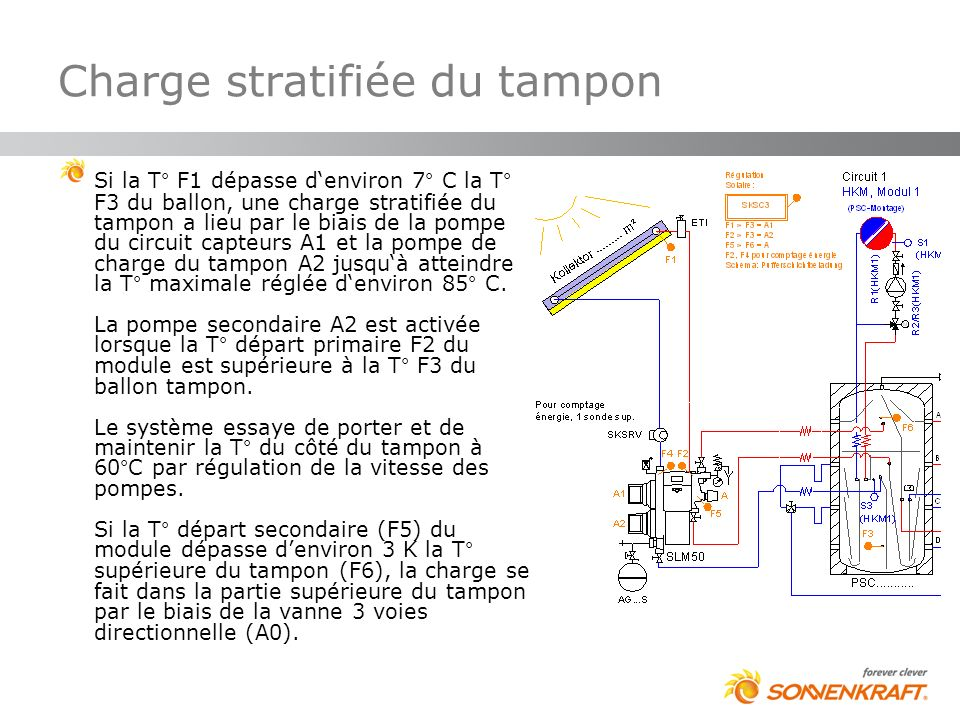 Charge stratifiée du tampon