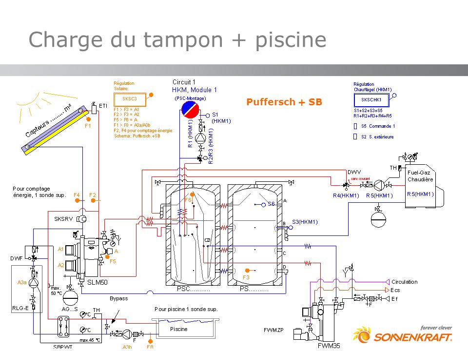 Charge du tampon + piscine
