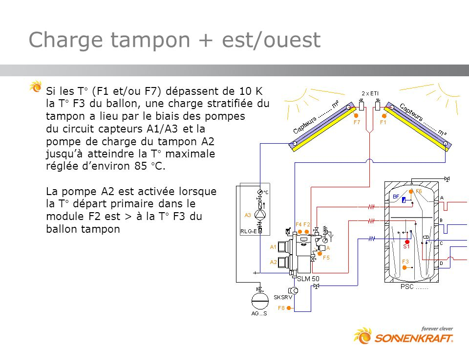 Charge tampon + est/ouest