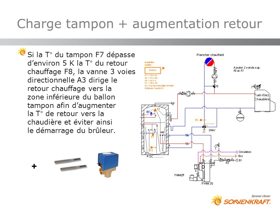 Charge tampon + augmentation retour