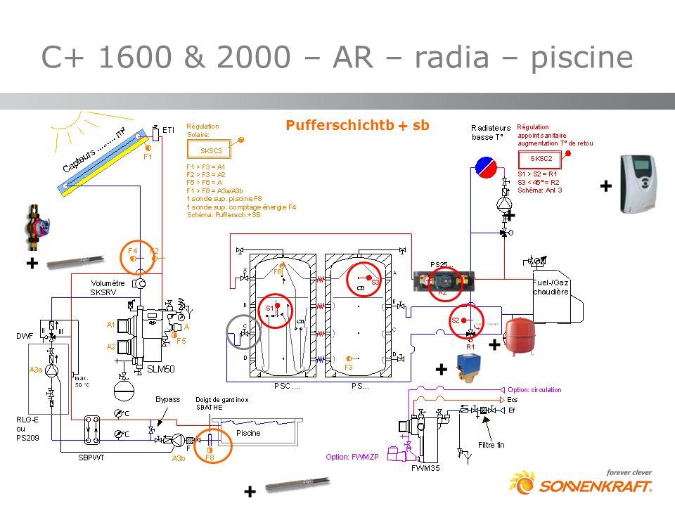 C+ 1600 & 2000 – AR – radia – piscine