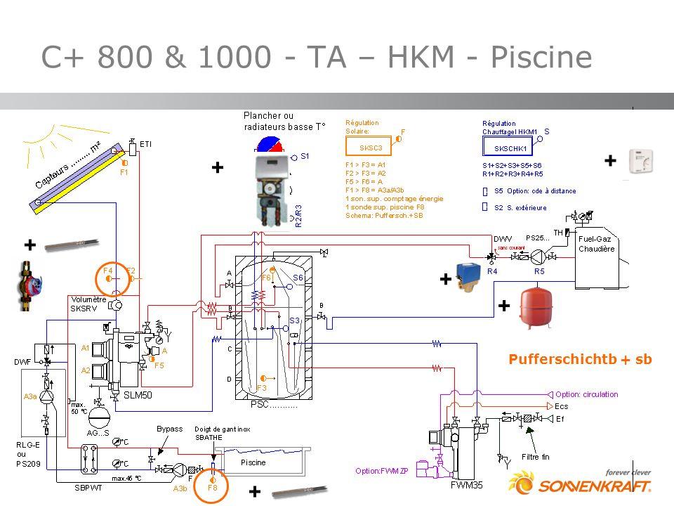 C+ 800 & 1000 - TA – HKM - Piscine + + + + + Pufferschichtb + sb +