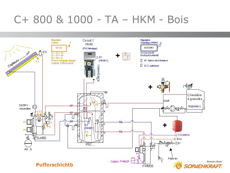 C+ 800 & 1000 - TA – HKM - Bois + + + Pufferschichtb