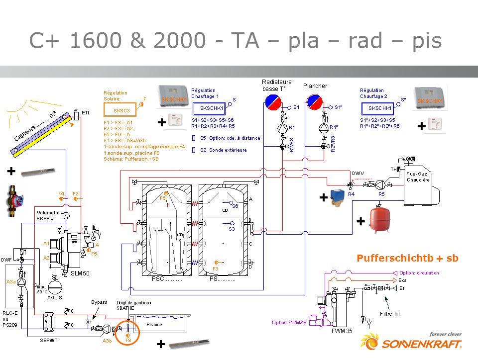 C+ 1600 & 2000 - TA – pla – rad – pis + + + + + + Pufferschichtb + sb