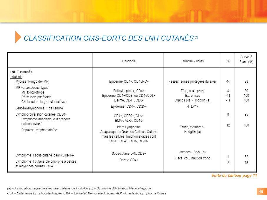 CLASSIFICATION OMS-EORTC DES LNH CUTANÉS(7)