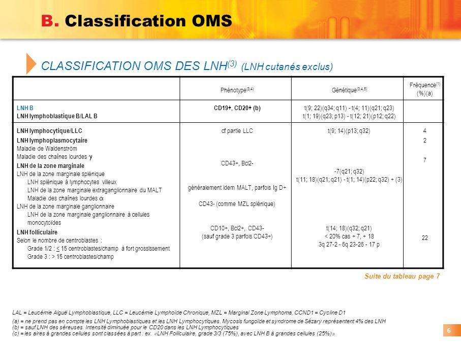 B. Classification OMS CLASSIFICATION OMS DES LNH(3) (LNH cutanés exclus) Phénotype(3,4) Génétique(3,4,5)