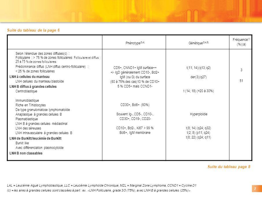 Suite du tableau de la page 6 Phénotype(3,4) Génétique(3,4,5)
