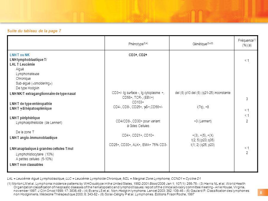 Suite du tableau de la page 7 Phénotype(3,4) Génétique(3,4,5)