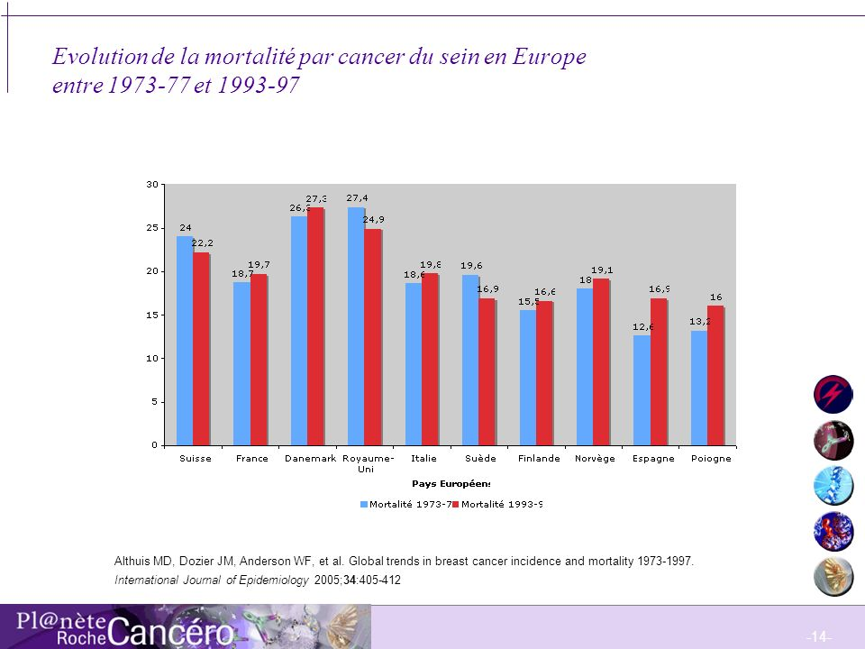 Evolution de la mortalité par cancer du sein en Europe entre 1973-77 et 1993-97