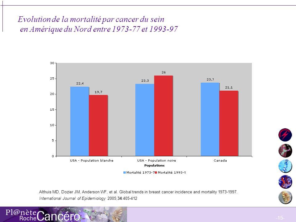 Evolution de la mortalité par cancer du sein en Amérique du Nord entre 1973-77 et 1993-97