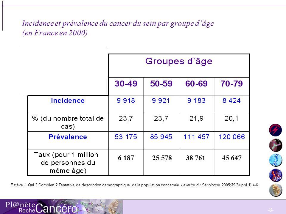 Incidence et prévalence du cancer du sein par groupe d'âge (en France en 2000)