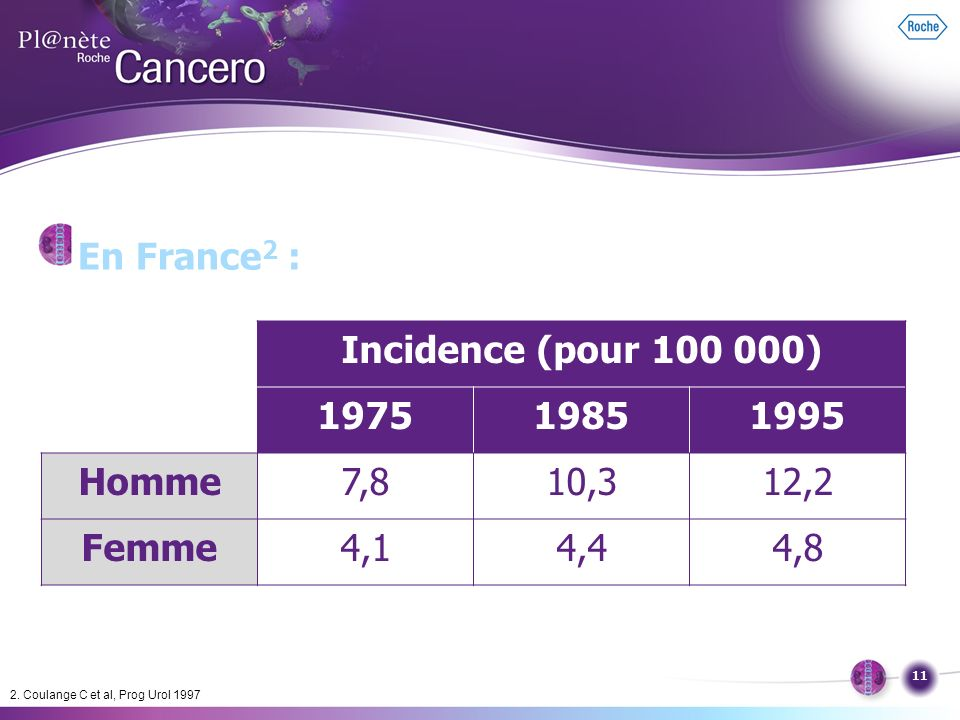 Incidence (pour 100 000) 1975 1985 1995 Homme Femme