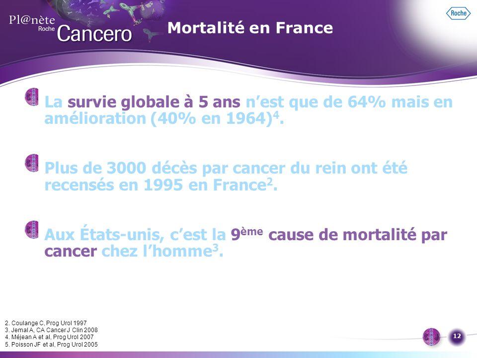 Mortalité en France La survie globale à 5 ans n'est que de 64% mais en amélioration (40% en 1964)4.