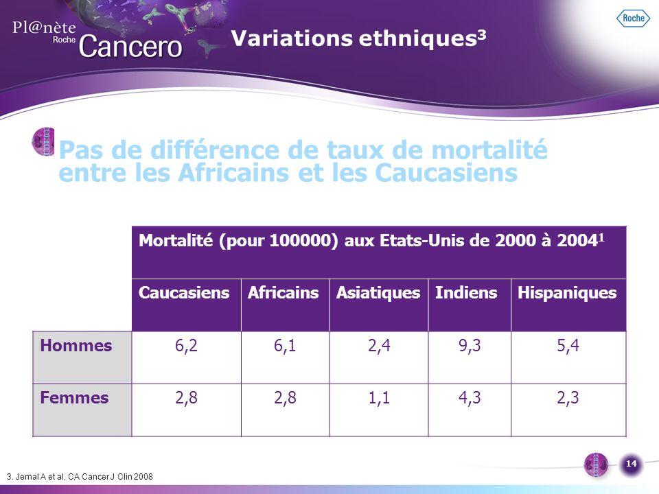 Variations ethniques3 Pas de différence de taux de mortalité entre les Africains et les Caucasiens.