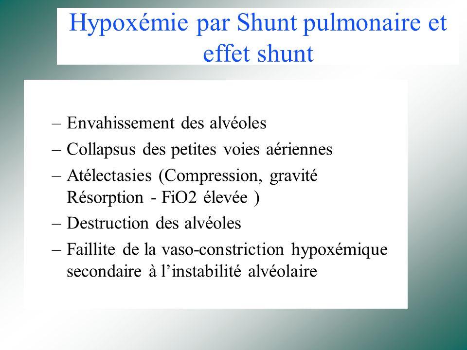 Hypoxémie par Shunt pulmonaire et effet shunt