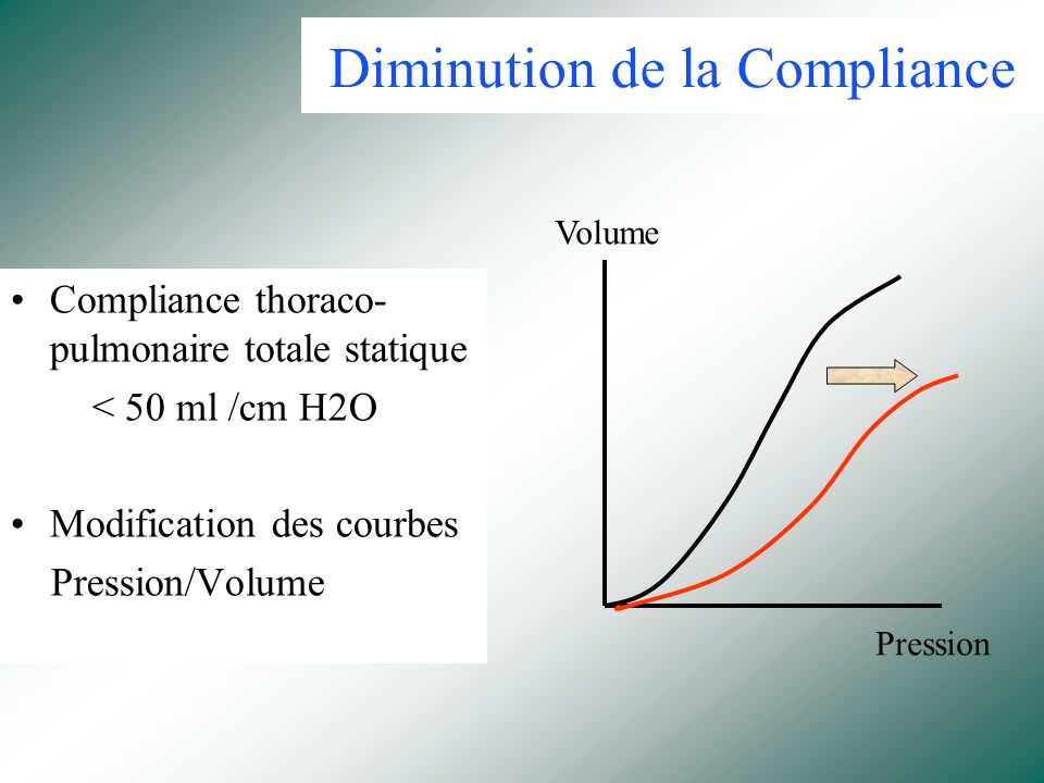 Diminution de la Compliance