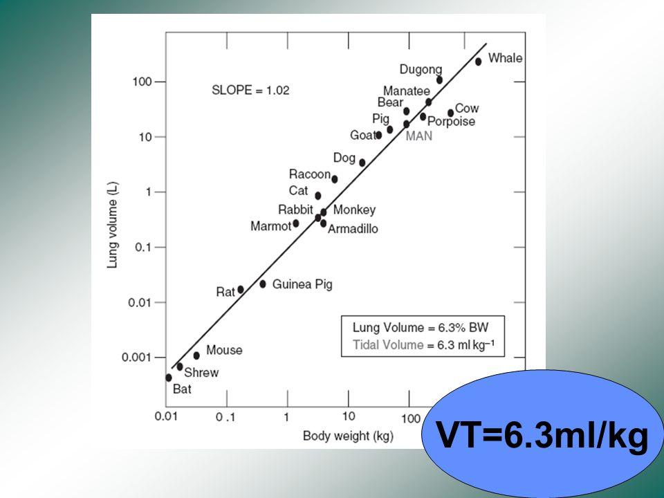 VT=6.3ml/kg