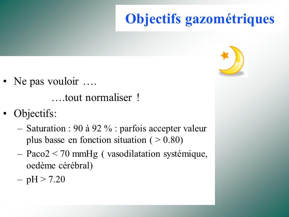 Objectifs gazométriques