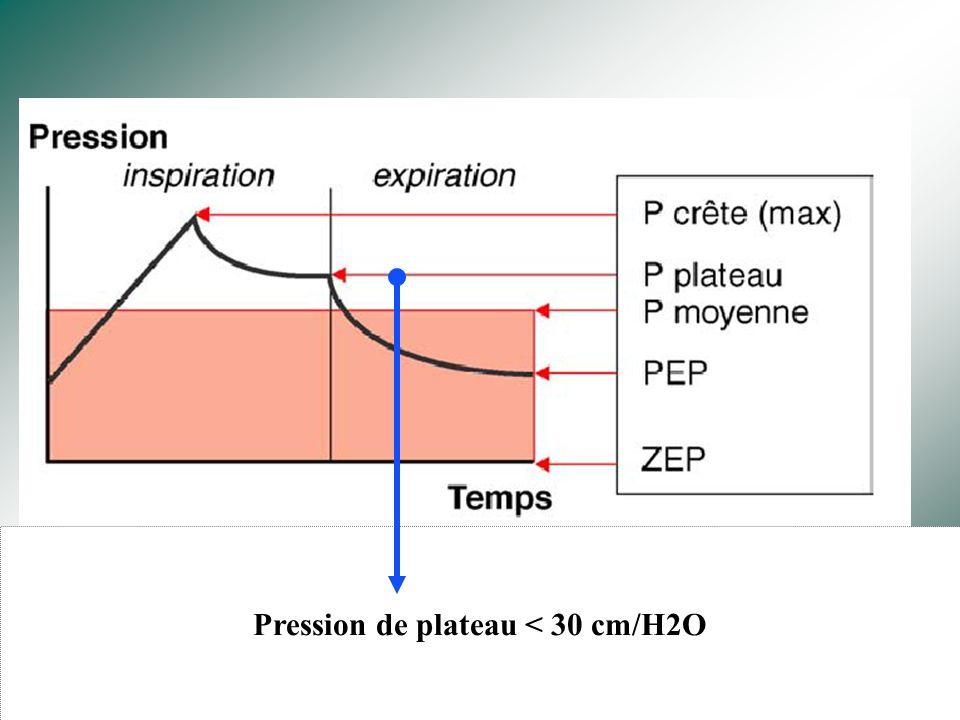 Pression de plateau < 30 cm/H2O