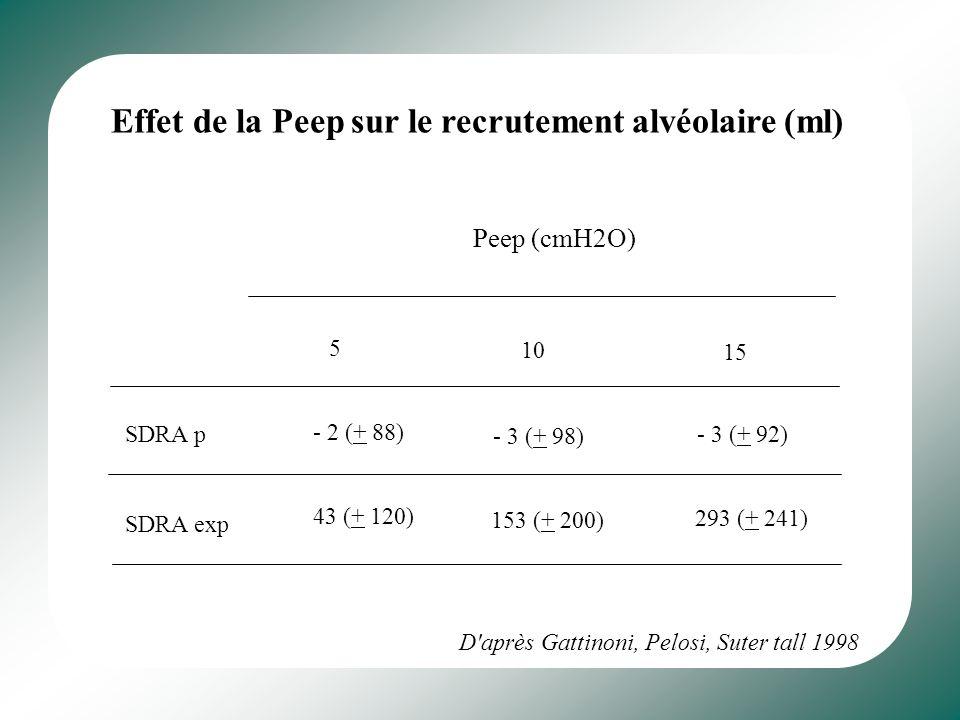 Effet de la Peep sur le recrutement alvéolaire (ml)