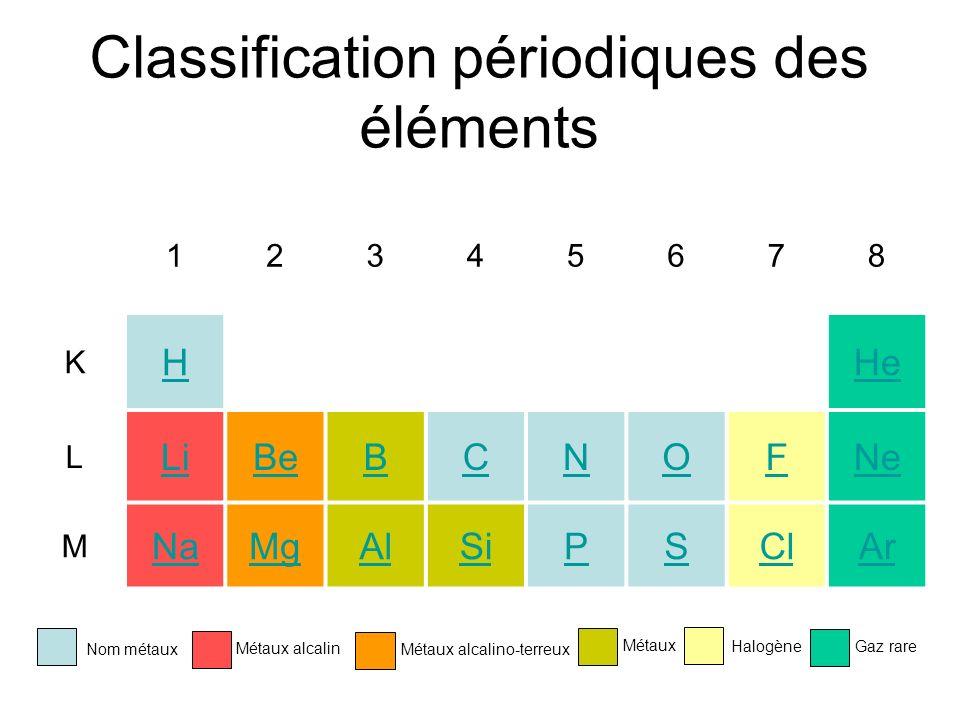 Classification périodiques des éléments