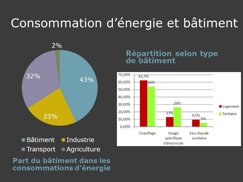 Consommation d'énergie et bâtiment