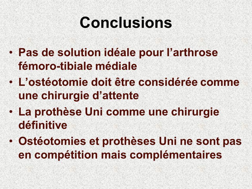 Conclusions Pas de solution idéale pour l'arthrose fémoro-tibiale médiale. L'ostéotomie doit être considérée comme une chirurgie d'attente.