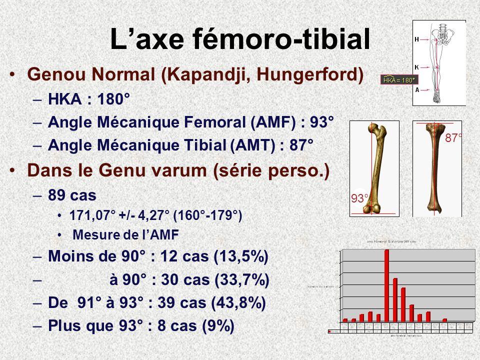 L'axe fémoro-tibial Genou Normal (Kapandji, Hungerford)