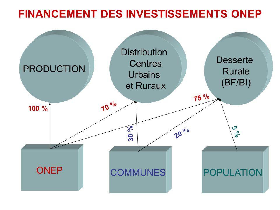 FINANCEMENT DES INVESTISSEMENTS ONEP