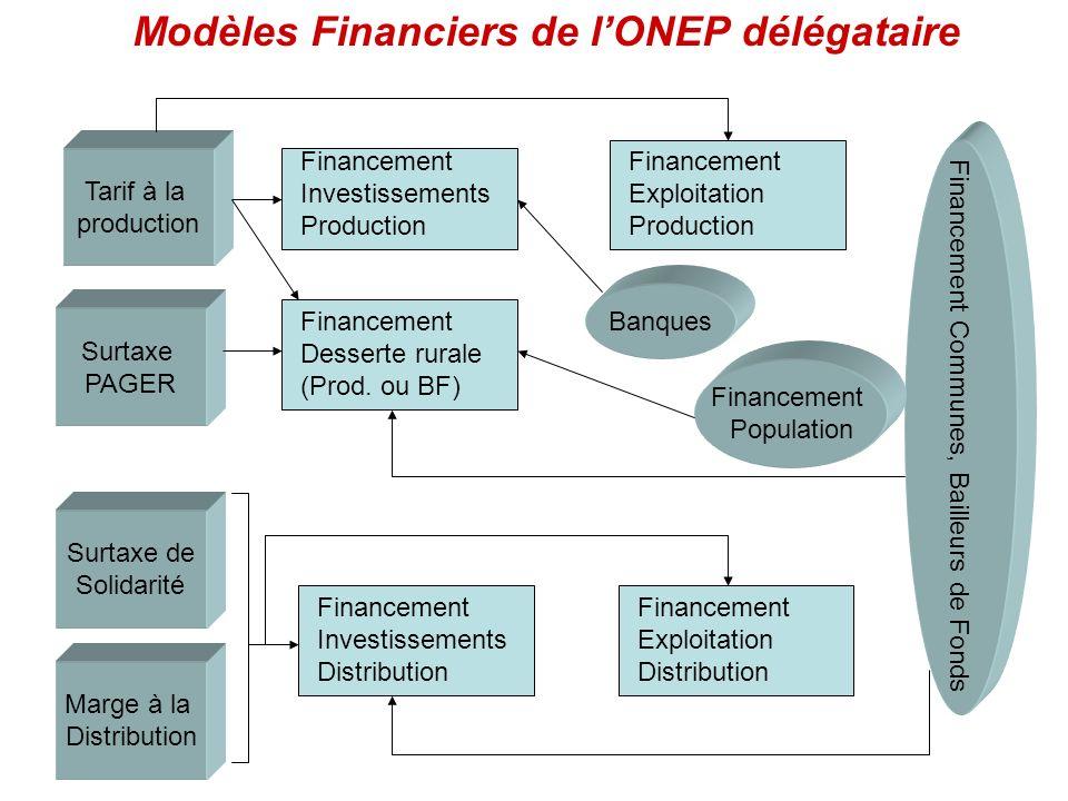 Modèles Financiers de l'ONEP délégataire
