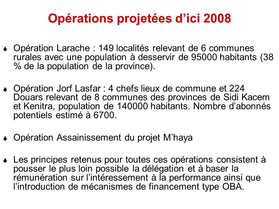 Opérations projetées d'ici 2008
