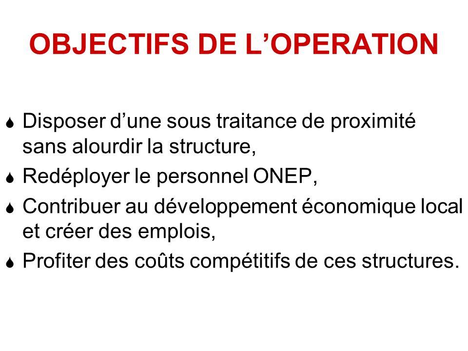 OBJECTIFS DE L'OPERATION