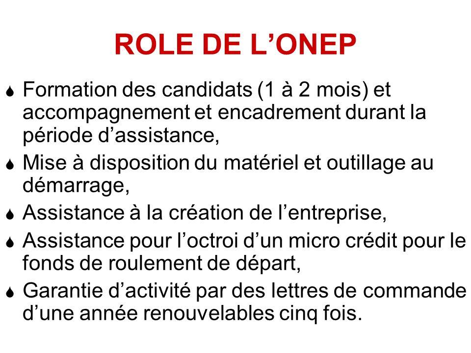 ROLE DE L'ONEP Formation des candidats (1 à 2 mois) et accompagnement et encadrement durant la période d'assistance,