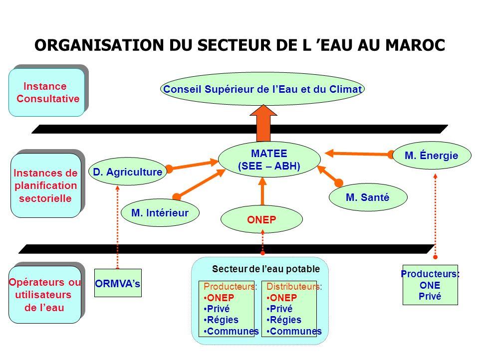 ORGANISATION DU SECTEUR DE L 'EAU AU MAROC
