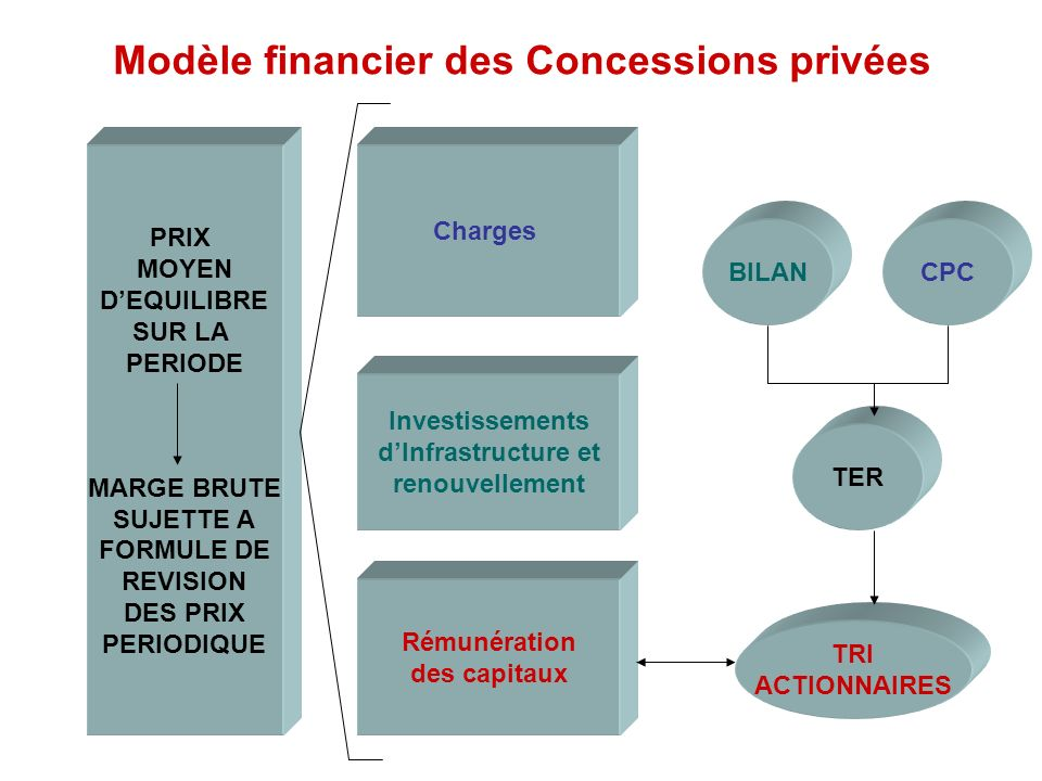 Modèle financier des Concessions privées