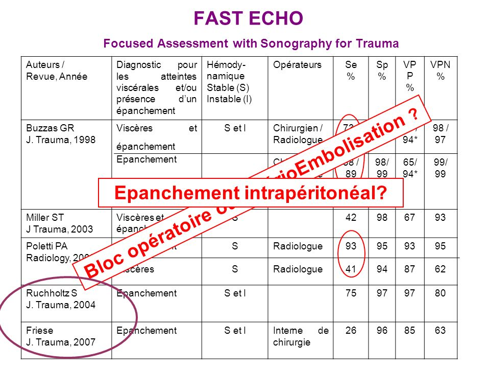 FAST ECHO Focused Assessment with Sonography for Trauma