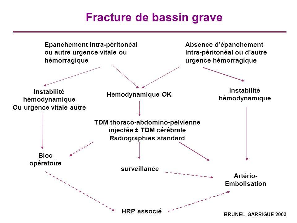 Fracture de bassin grave