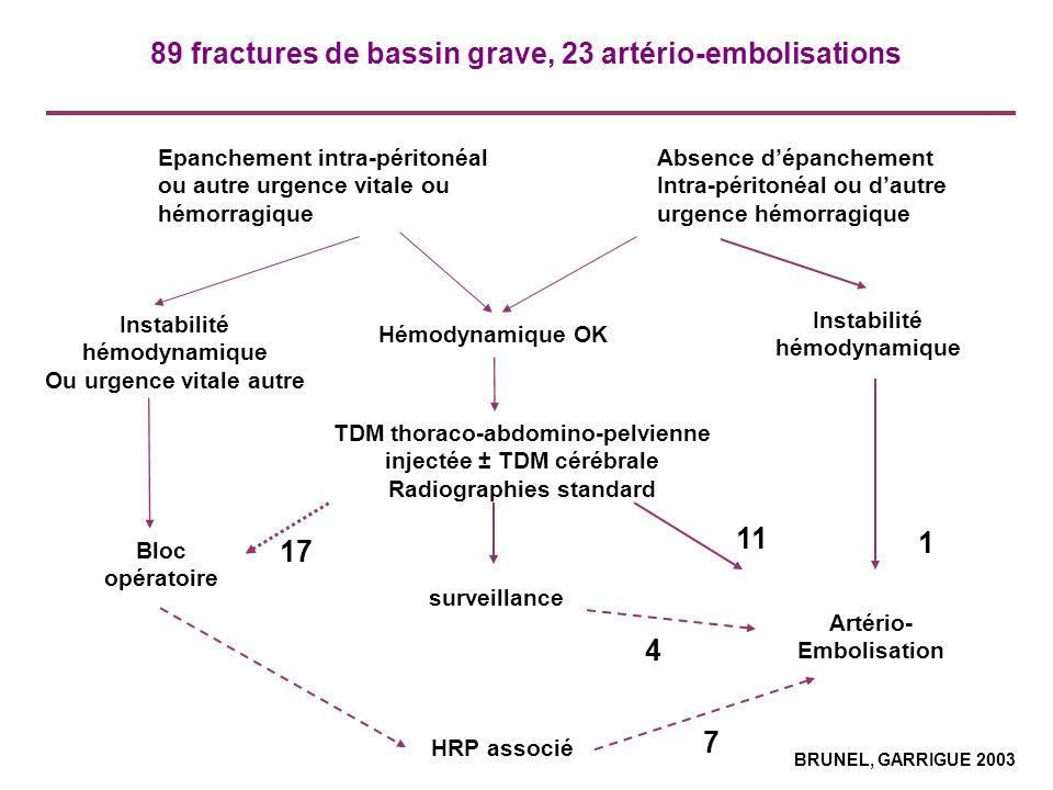 89 fractures de bassin grave, 23 artério-embolisations