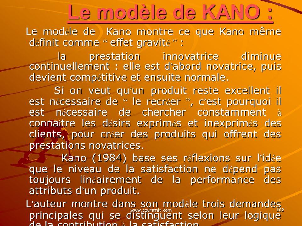 Le modèle de KANO : Le modèle de Kano montre ce que Kano même définit comme effet gravité :