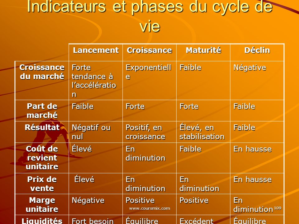 Indicateurs et phases du cycle de vie