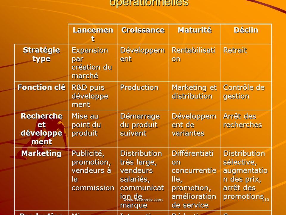Cycle de vie et actions stratégiques et opérationnelles