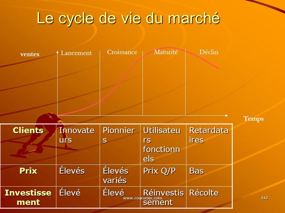 Le cycle de vie du marché