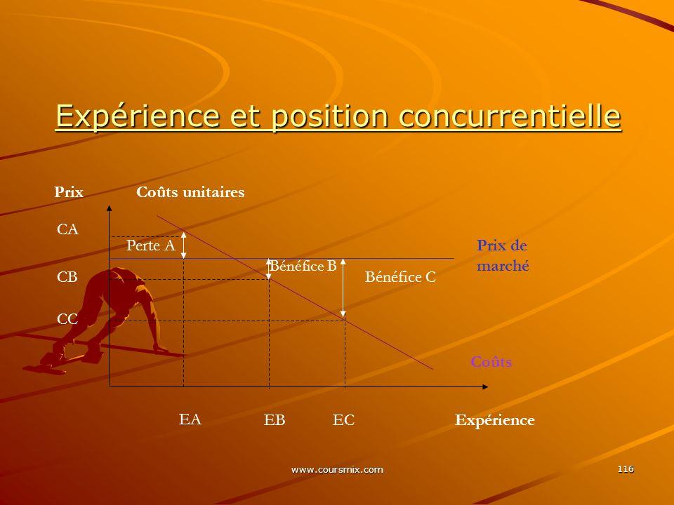 Expérience et position concurrentielle