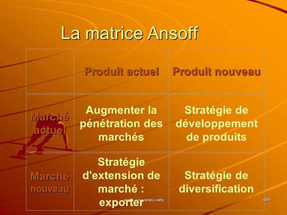 La matrice Ansoff Produit actuel Produit nouveau Marché actuel