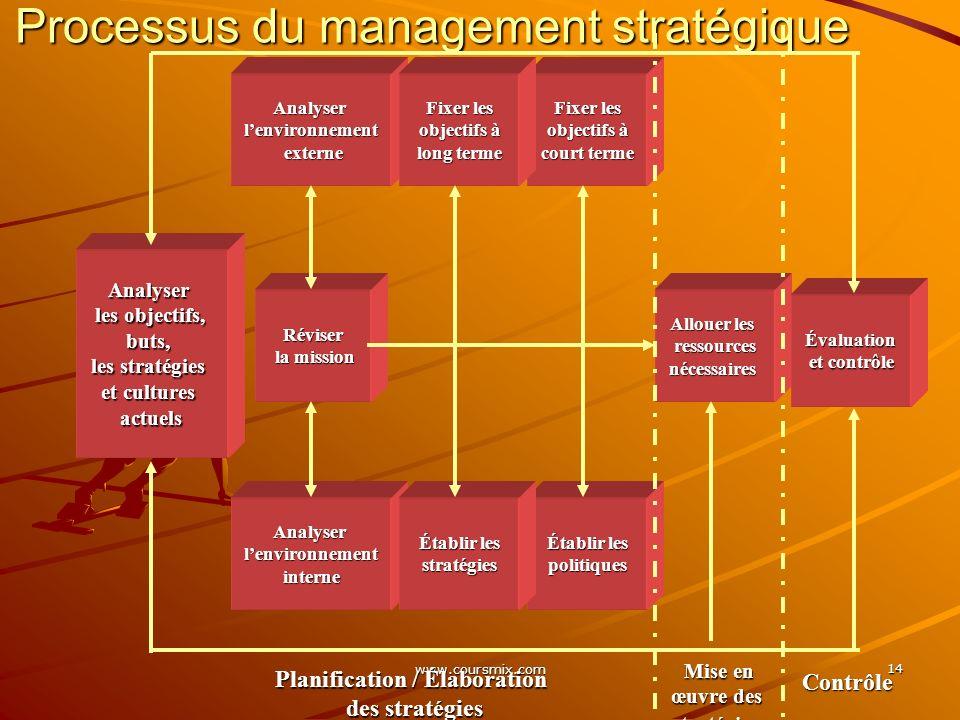 Processus du management stratégique