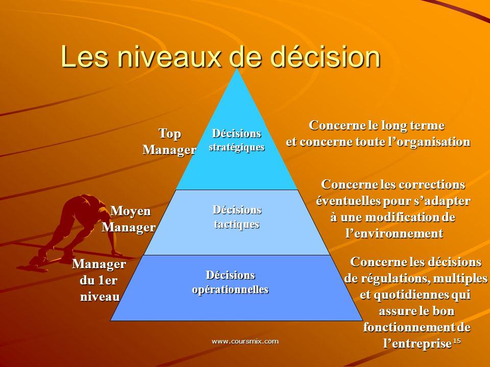 Les niveaux de décision