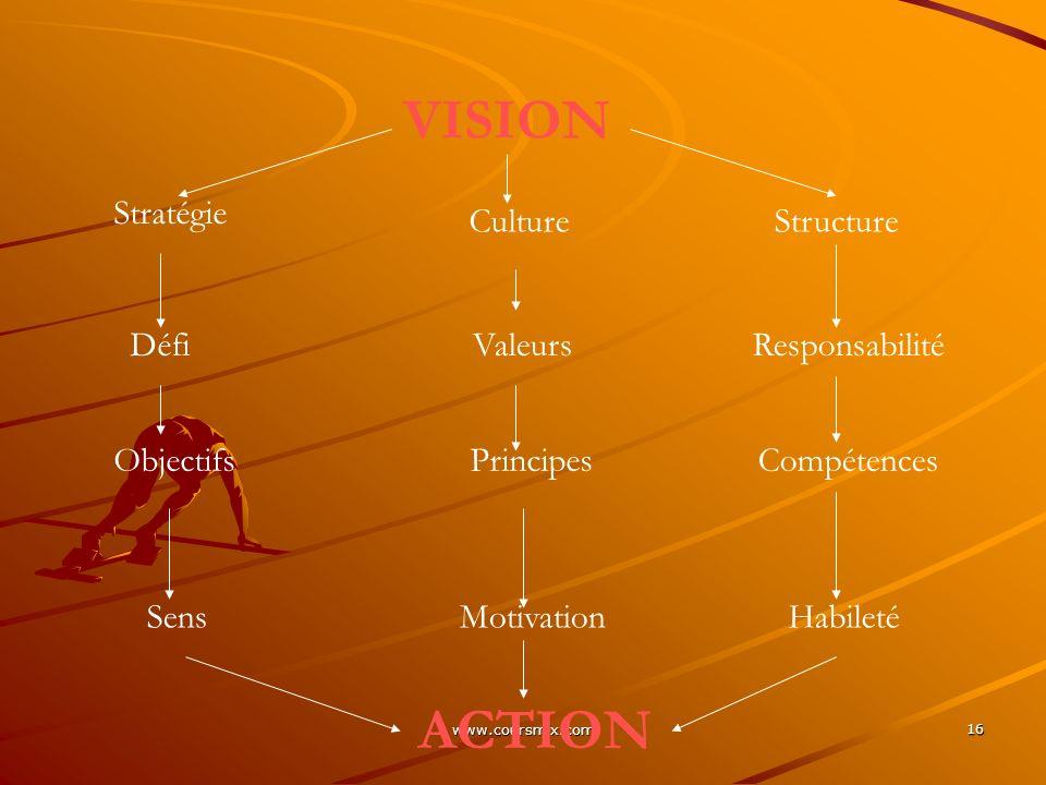 VISION ACTION Stratégie Culture Structure Défi Valeurs Responsabilité