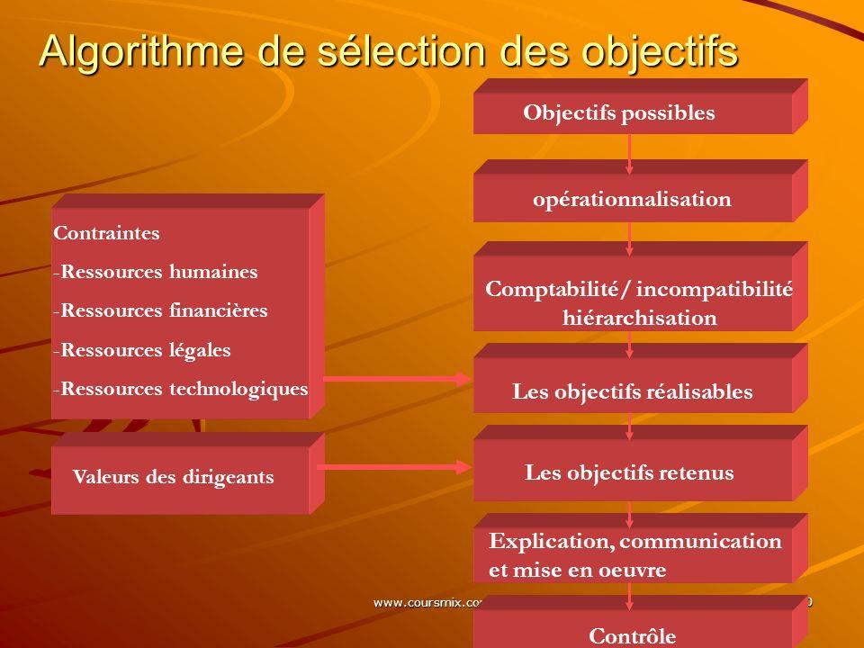 Algorithme de sélection des objectifs
